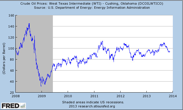 Crude Oil Prices: West Texas Intermediate (WTI)