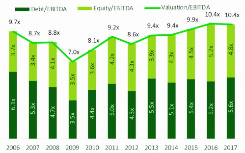 EBITDA Valuation Multiples